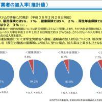 建設業許可業者の社会保険加入率