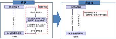 建設業の許可申請等に係る都道府県経由事務の廃止