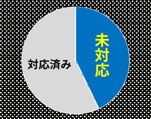 解体工事業の経過措置未対応の業者の割合(大阪府)