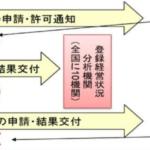 建設業許可等の電子申請化に向けた調査・検討の図説