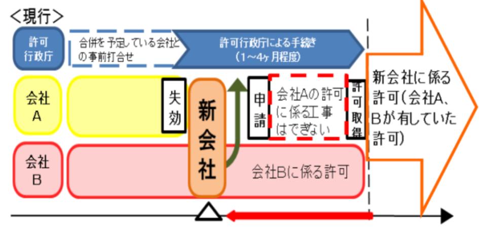 【令和2年10月】建設業許可申請に関する建設業法改正の概要