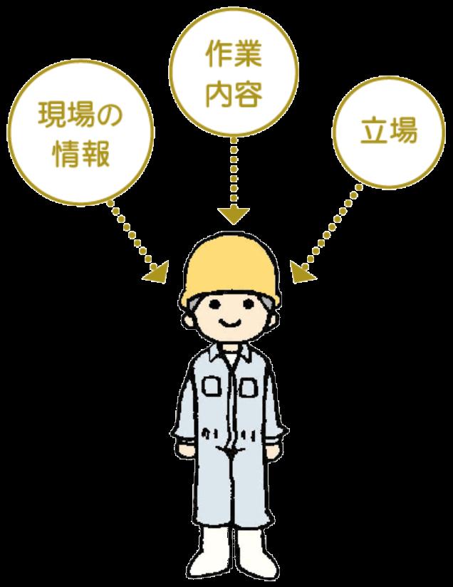 施工体制の登録