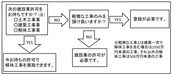 解体工事業の登録について(大阪府ホームページより)