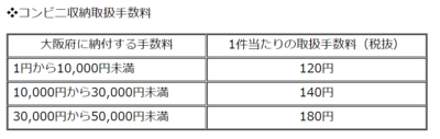 大阪府コンビニ収納取扱手数料