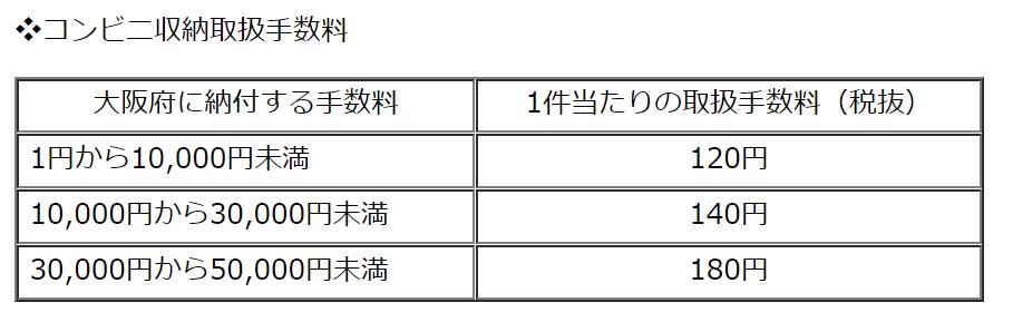 大阪府の宅建関係の手数料はコンビニ納付できる