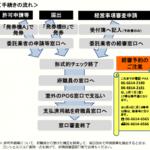 建設業許可申請の流れ(大阪府)