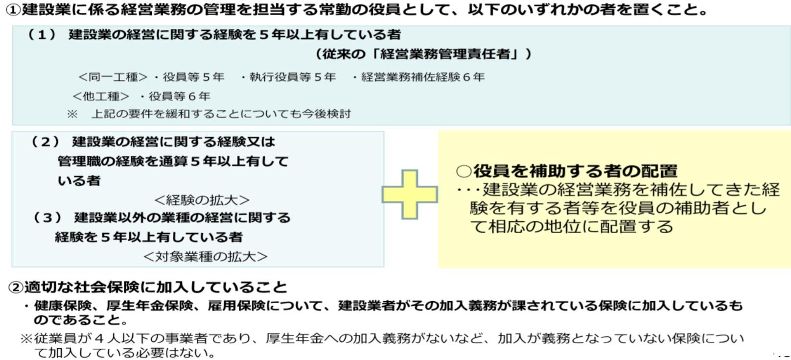 【大阪府】建設業許可通知書発送までの標準処理期間が約30日に戻りました