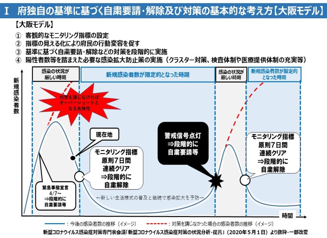 【大阪府】建設業許可・宅建業の窓口業務再開へ(5/22~)